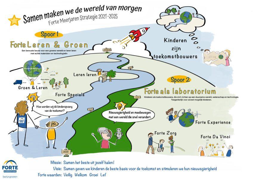 Meerjarenstrategie 2021 - 2025